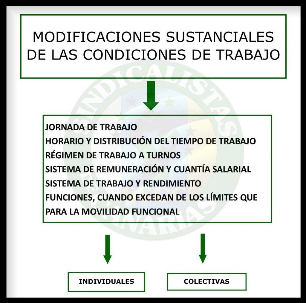 MODIFICACIONES SUSTANCIALES DE LAS CONDICIONES DE TRABAJO SSCC